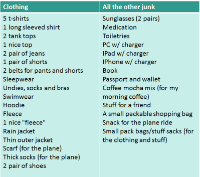 Packing list Houston 2016